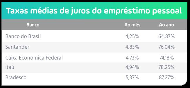 taxas médias do empréstimo pessoal nos bancos